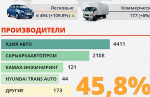 Казахстанский автопром бьет рекорды