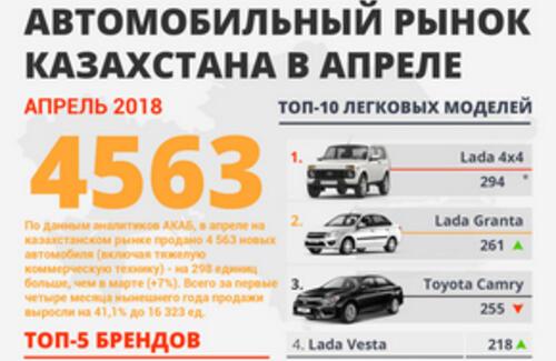 Самые продаваемые автомобили в апреле 2018 года