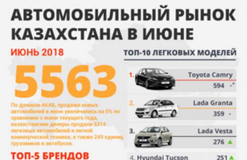 Самые продаваемые автомобили в I-полугодии 2018 года
