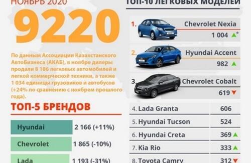 Продажи новых автомобилей выросли на 24% в ноябре