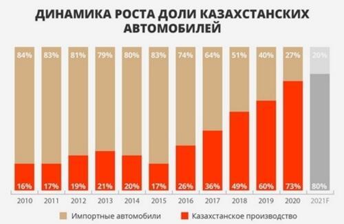 Авторынок РК: Итоги 2020 года в цифрах