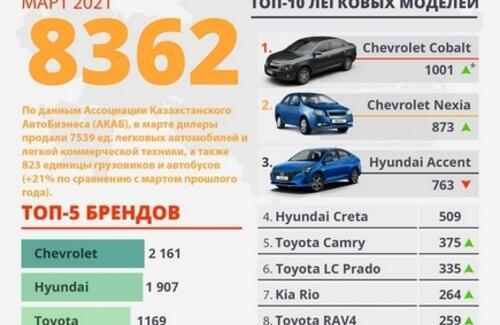 Продажи новых автомобилей в 1-квартале выросли на 35%