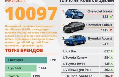 Продажи новых автомобилей в мае 2021 года выросли на 39,2%