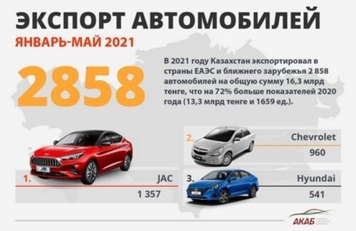 Автопром РК: Итоги пяти месяцев 2021 года
