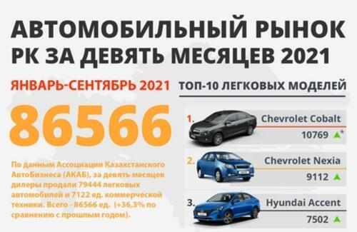 Итоги 9 месяцев 2021 года: Что происходит на рынке автомобилей?
