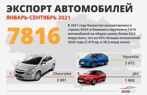 Автопром РК: Итоги девяти месяцев 2021 года